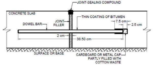 Why do dallas area concrete surface roads have no
