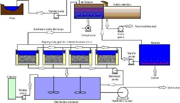 Can i get info on water treatment plant for mini project quora 2 over all typical water treatment plant process diagram for municipal treatment plant ccuart Image collections
