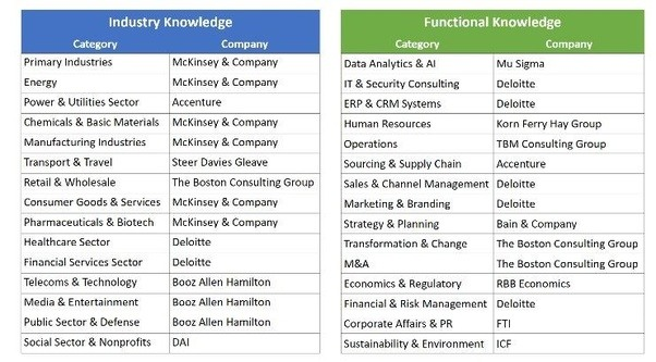 Technology Management Image: What Are The Top Tier Management Consulting Firms?