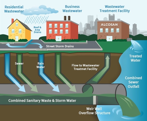 What Is Thunderstorm Drainage System Quora