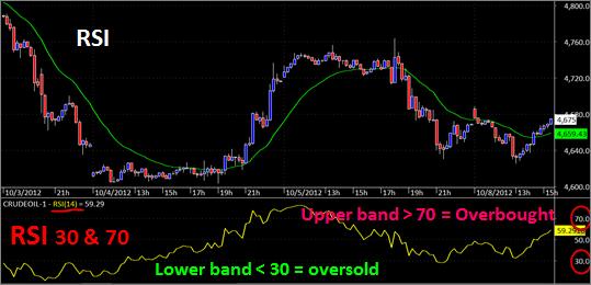 Rsi stock trading strategies