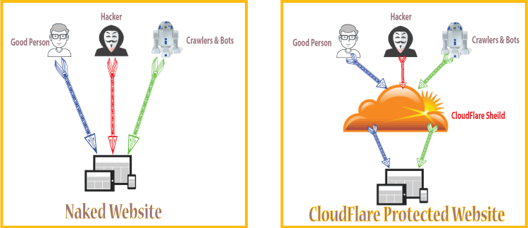 How does Cloudflare work? Does Cloudflare just divert malicious