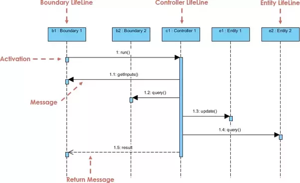 What is the difference between a system sequence diagram and a you could refine the system sequence diagram into an mvc sequence diagram this improve the quality of your code to be more reusable and extensible ccuart Images
