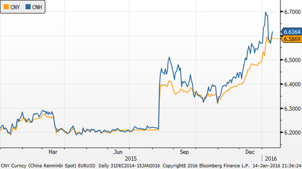 What Is The Difference Between Cny And Cnh Currencies Quora