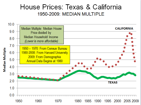 Reasons Not To Move To Texas Property Taxes
