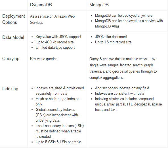 What are differences between MongoDB and Amazon DynamoDB
