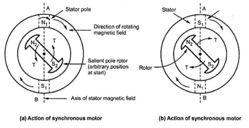 Synchronous motor single phase diagram house wiring diagram symbols why are 3 phase induction motors self starting but 3 phase rh quora com dc electric motor electric motor diagram swarovskicordoba Image collections