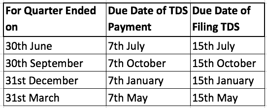 What Are The Due Dates Of Filling Tds And Service Tax Returns