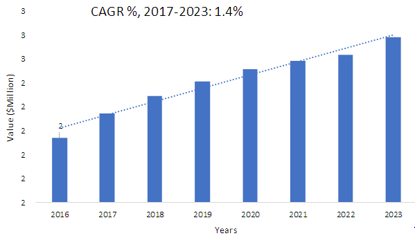What will be the upcoming growth in the starch-based