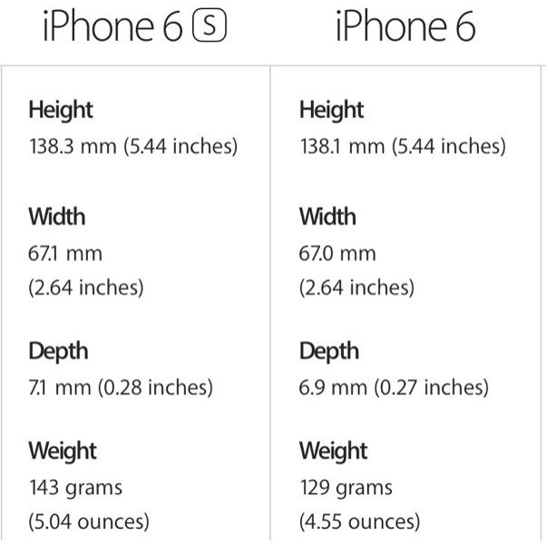dimensions of an iphone 6 does the iphone 6s the same size dimension as the 16861