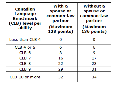 What are the minimum IELTS bands required for Canada PR? - Quora