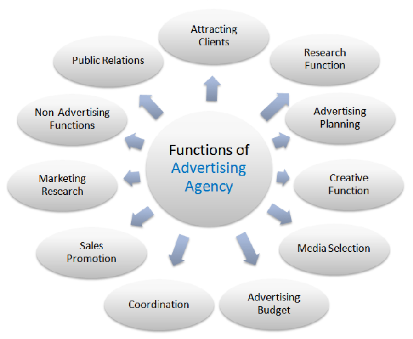 restructuring the marketing function