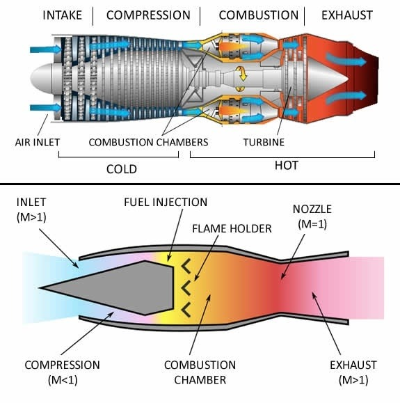 is it possible for jet engines to have no moving parts quora rh quora com Engine Components Diagram Engine Components Diagram