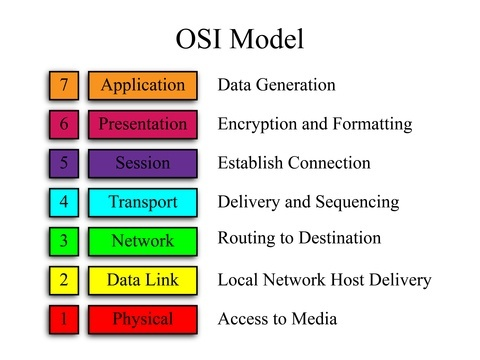 What is the osi reference model quora physical layer ccuart Gallery