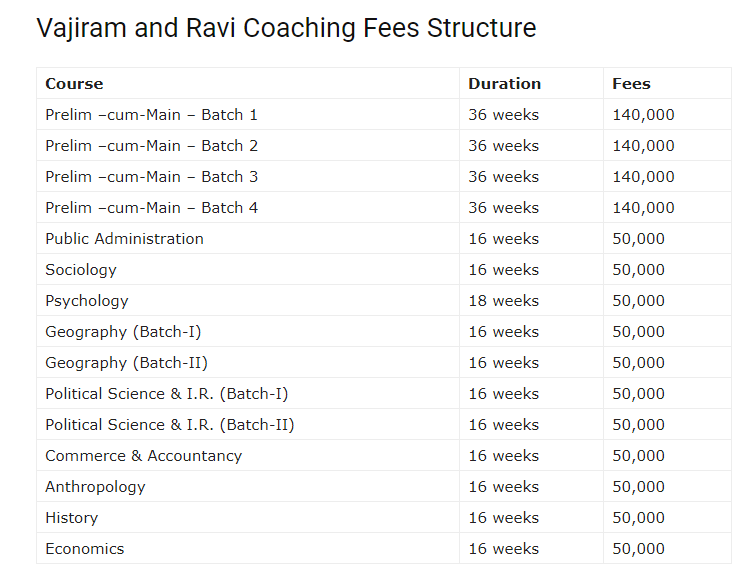 what is the total fees for ias coaching in vajiram and ravi