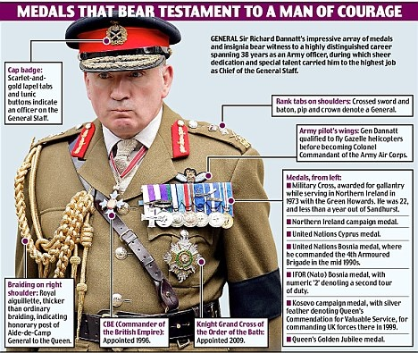 Who In The British Army Can Wear Aiguillettes And With What Uniform