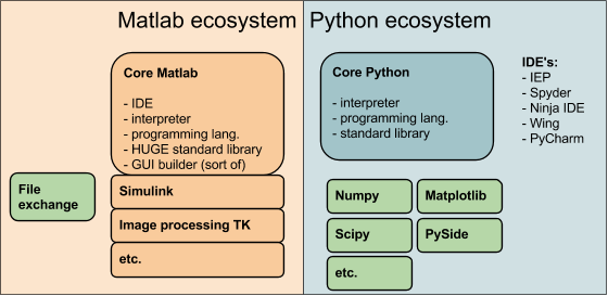 What is the best open source alternative for MATLAB? - Quora
