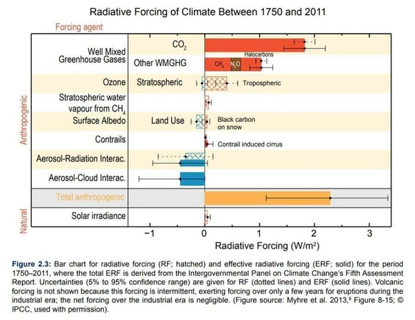 Carbon dating Kreasjonisme argument