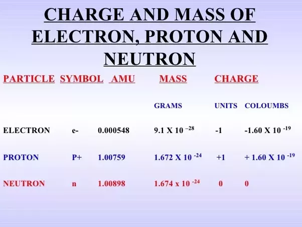 Why are the atomic weights of the elements generally not integers not any whole number urtaz Choice Image