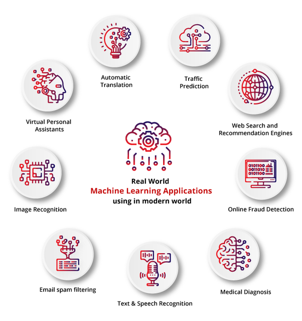 What is the scope of machine learning in the future? - Quora