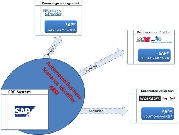 How to quickly learn the ins and outs of a manufacturing companys now absi is providing identified business scenarios processes to other applications and takes care of preliminary process analytics and visualizations malvernweather Image collections