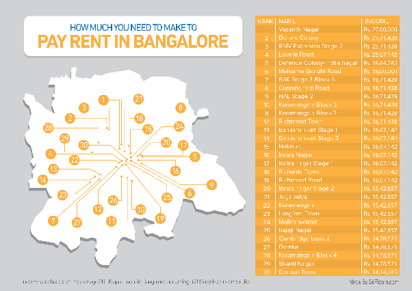 How affordable is the cost of living in Bangalore? - Quora