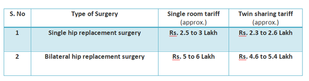 What is cost for Hip Replacement Surgery in India? - Quora