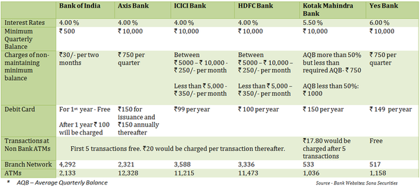 best bank to have savings account in india