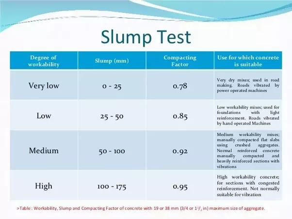 SLUMP TEST RESULTS PDF DOWNLOAD