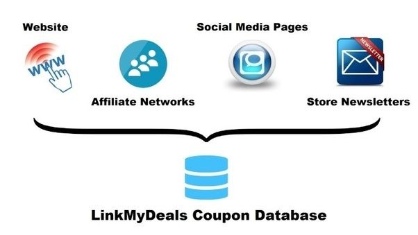 How to get coupons for my website