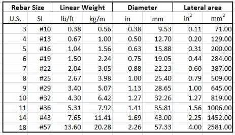 Rebar Weight Chart Per Foot Berry Blog