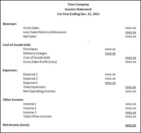 As You Can See, In That Last Example Other Income Is Listed Under Expenses  Instead Of Under Revenue. The Style/sequence Of The Income Statement Is Not  ...  Profit And Lost Statement