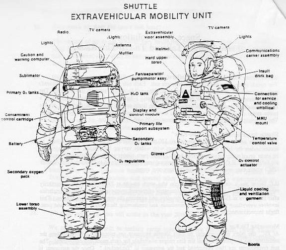 what are the marked parts of a space suit called quora rh quora com First Space Suit nasa space suit diagram