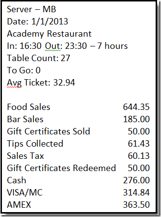 How To Enter A Restaurant S Daily Sales Into The 2017