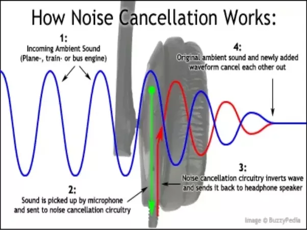 Noise Cancelling Sound >> Do Noise Cancelling Headphones Work Even Without Music Or It Is Not