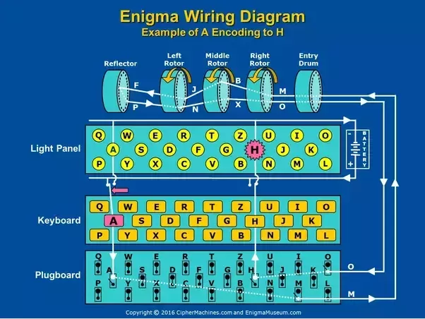 what was the wiring of the enigma quora rh quora com