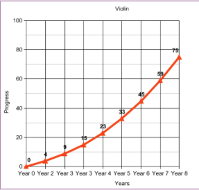 Is the violin difficult to learn? How much time does it