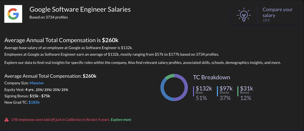 What are the different levels of software engineers at