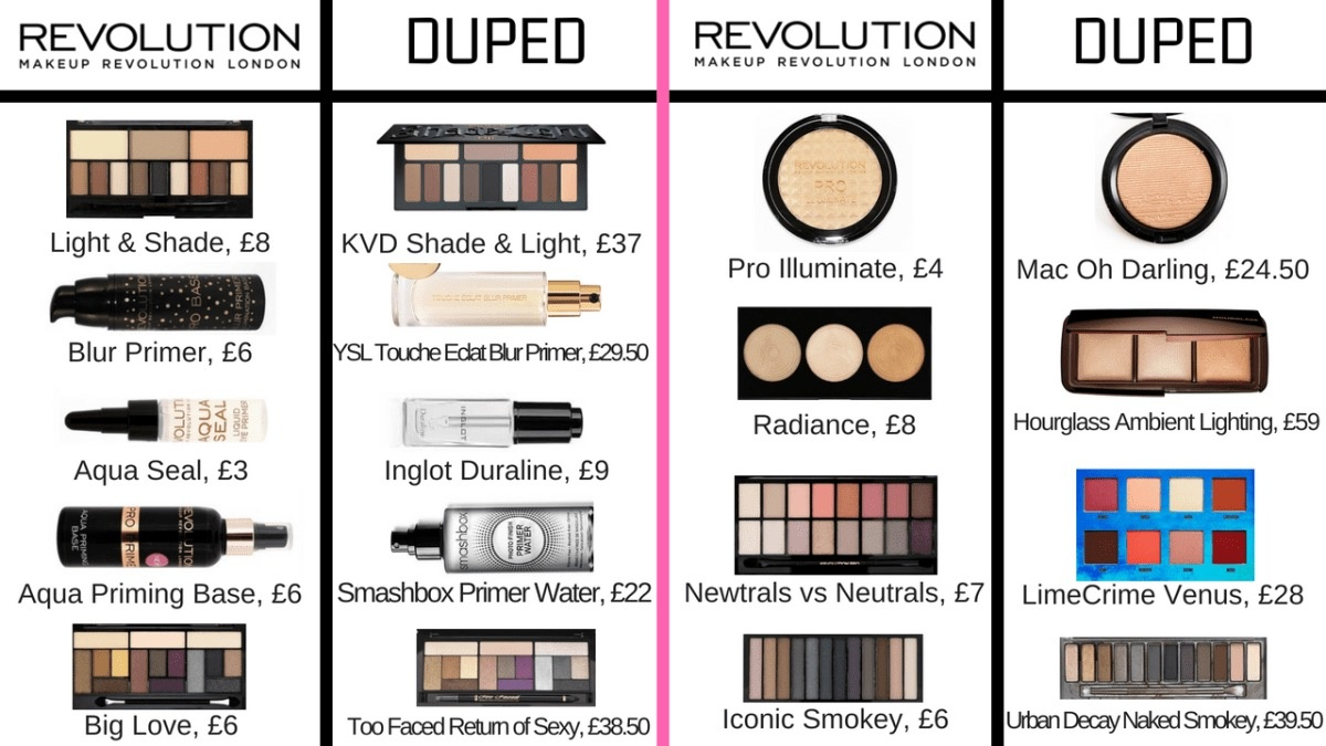 Makeup Revolution Dupes List Saubhaya
