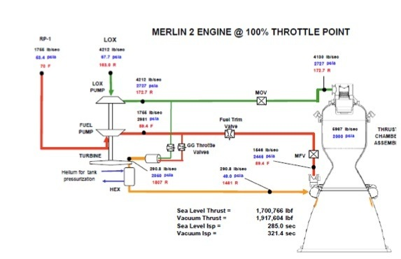 Most rocket engine schematics show lox entering the thrusters the merlin engines developed by spacex are gas generator cycle engines this particular schematic at first glance shows the lox entering the combustion ccuart Images