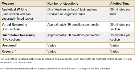 how to prepare for gre verbal quora