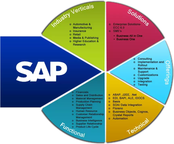 Which SAP module is in demand and has a huge scope? - Quora