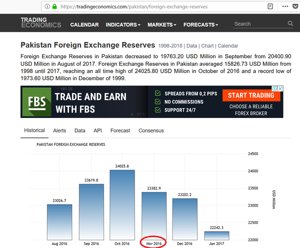 What is forex reserve quora