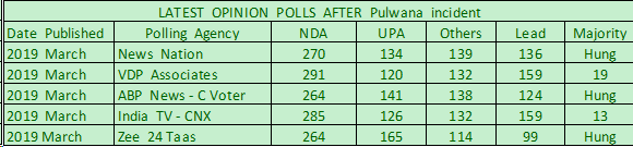What is the current opinion poll for 2019 LS elections after