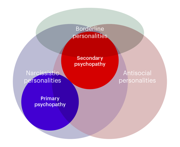 Difference between psychopaths and narcissists and sexual dysfunction