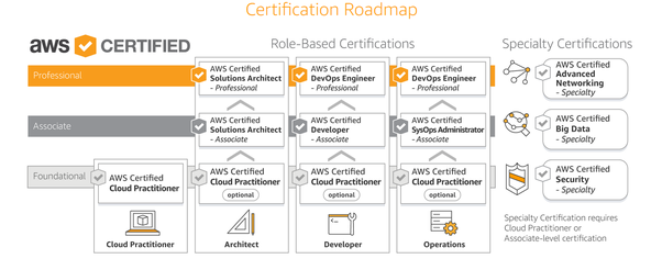 Is it necessary to do an AWS cloud practitioner certificate before