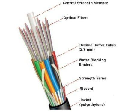 main qimg da12a86ef43514b4fa76838a11fa515e c how to differentiate between coaxial and optical fiber cable quora