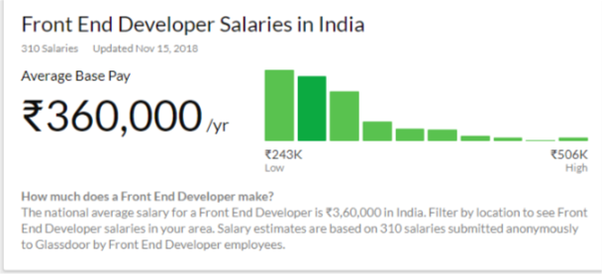 What Is The Highest Salary That A Web Developer Can Get As A Fresher Quora
