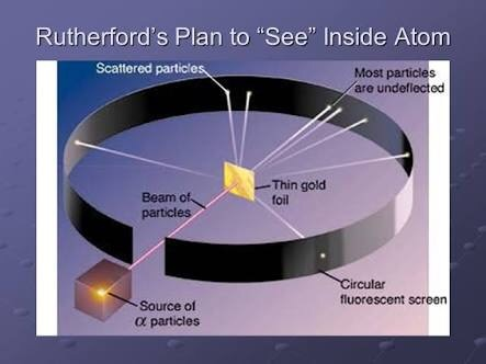 What do you mean by Rutherford scattering? - Quora