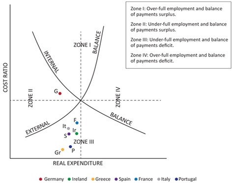 Is Structural Unemployment Inevitable Like Frictional Unemployment